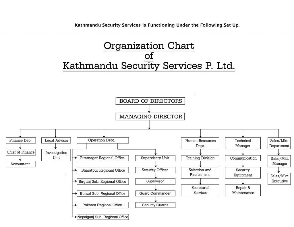 KSS Organization Chart